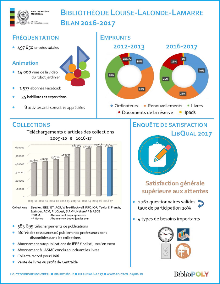 Bilan 2016-2017 p. 1