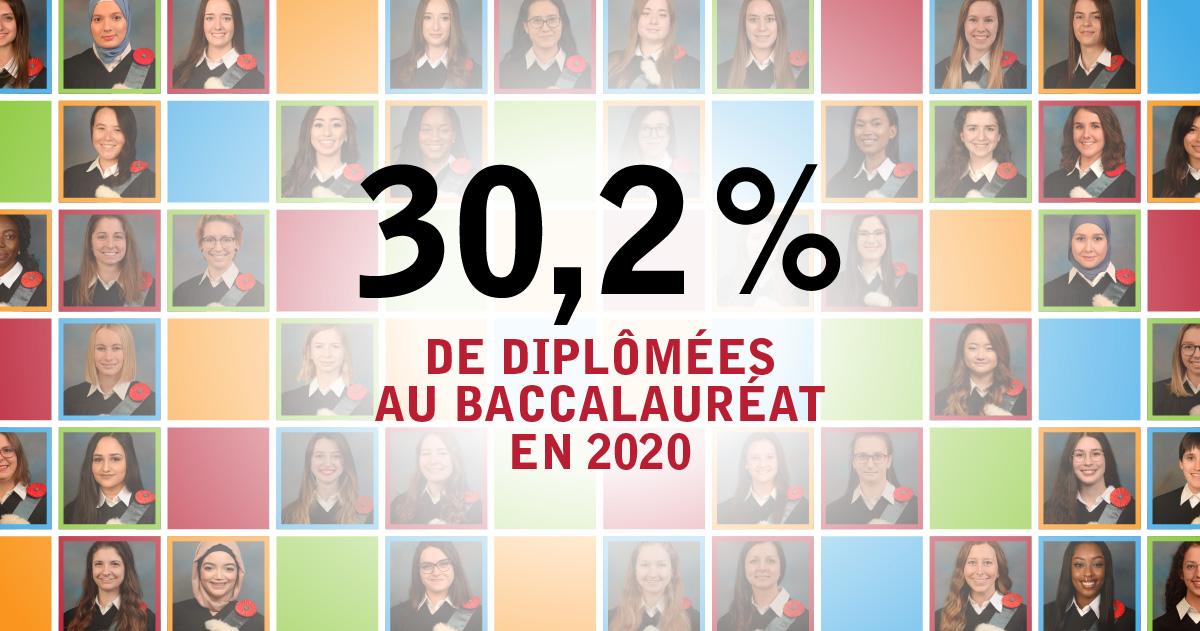 Polytechnique Montréal diplôme 30,2 % de femmes au baccalauréat en 2020.