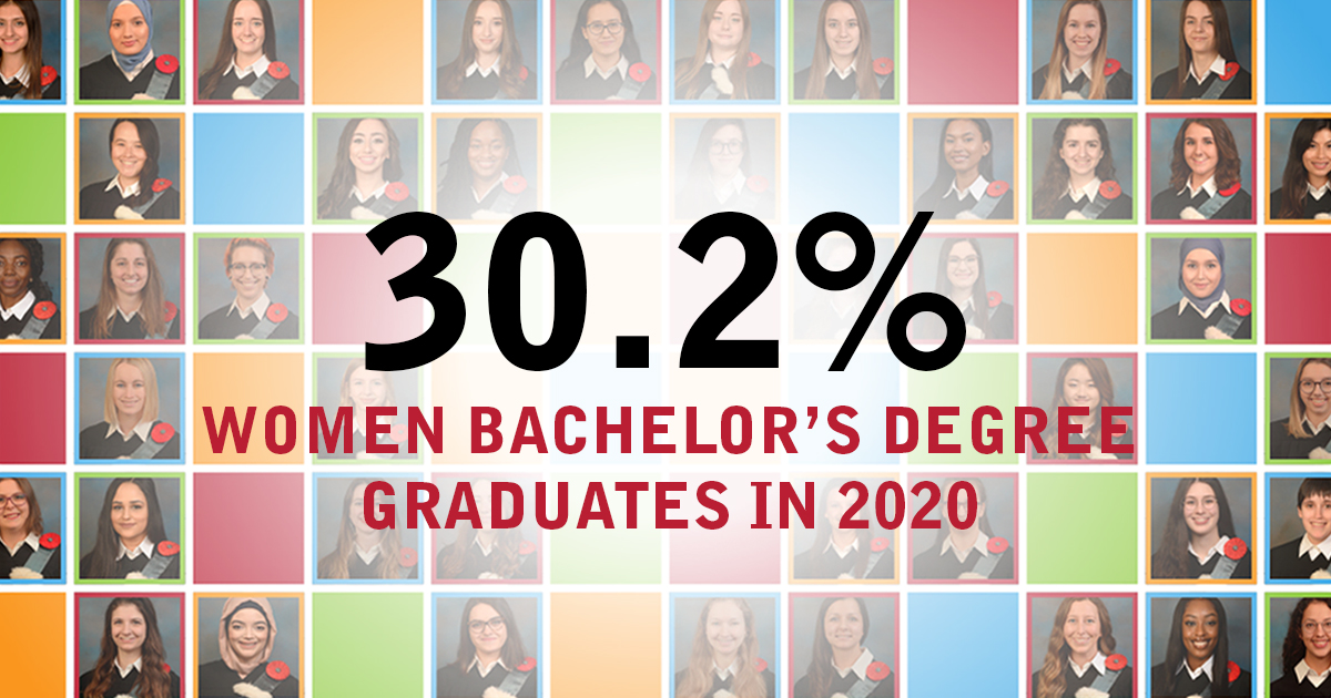 30,2% of women bachelor's degree graduates in 2020.