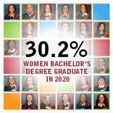 Polytechnique Montréal - where 30.2% of graduates are women