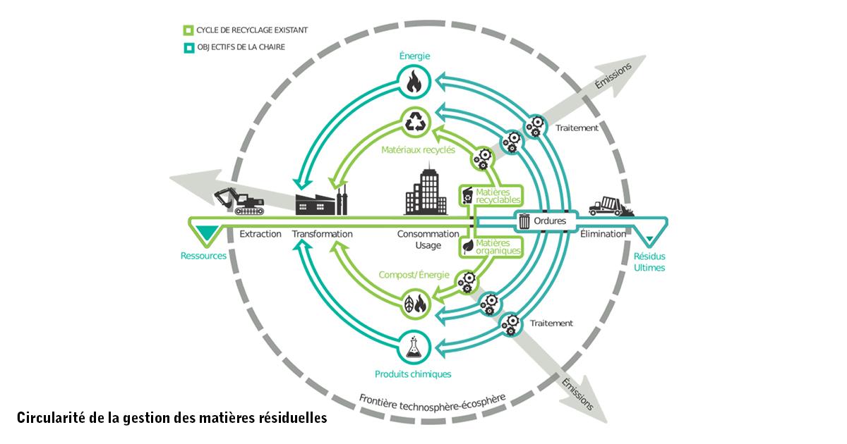 Circularité de la gestion des matières résiduelles