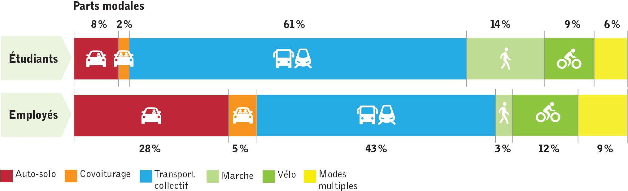 Habitudes de déplacements domicile-Poly (selon les réponses au sondage mobilité)