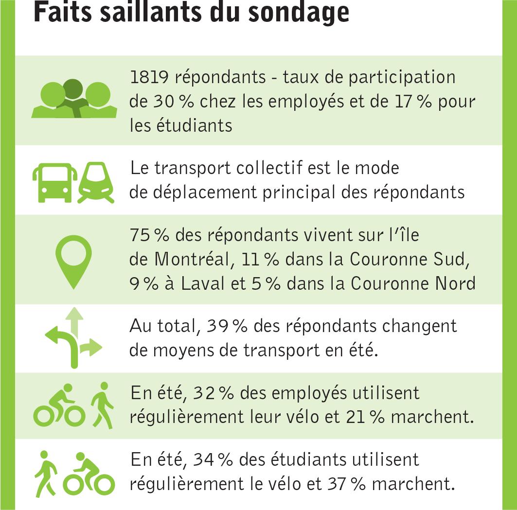 Faits saillants du sondage sur la mobilité de Polytechnique Montréal
