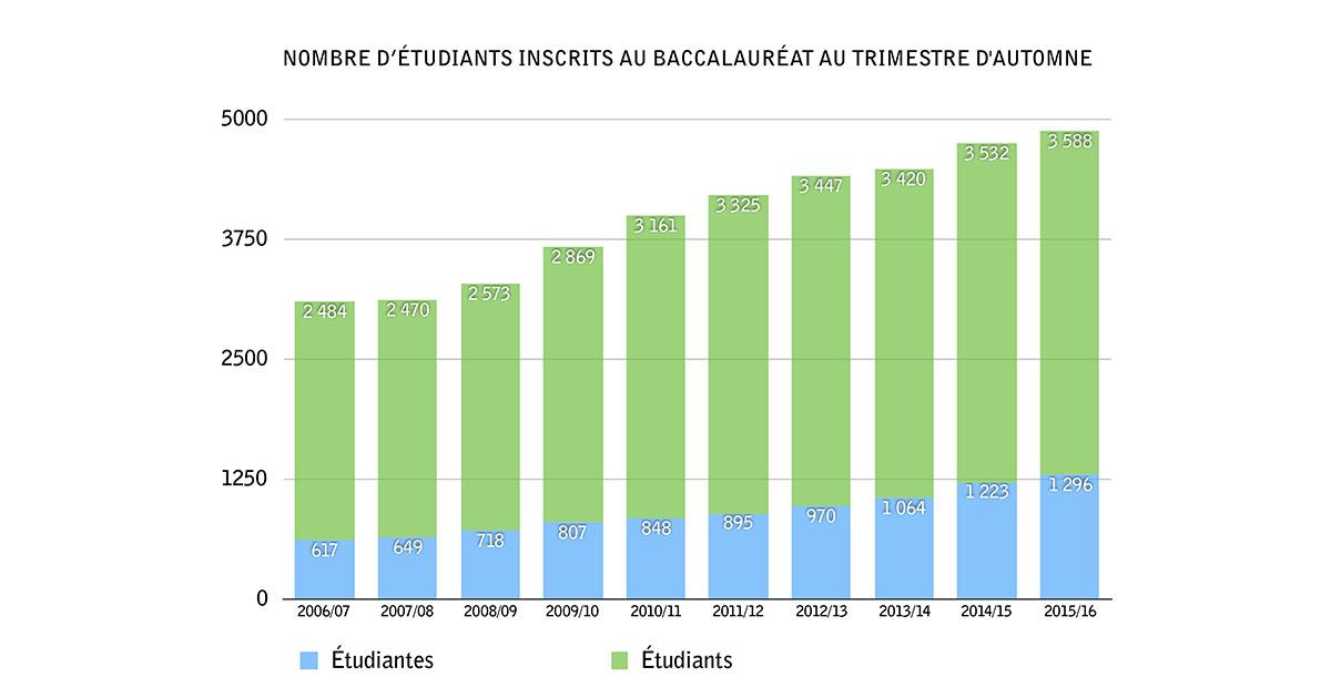 Nombre d'étudiants inscrits au baccalauréat à Polytechnique Montréal