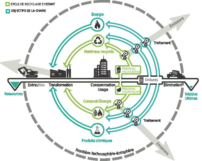 Illustration des objectifs généraux de la Chaire VMR