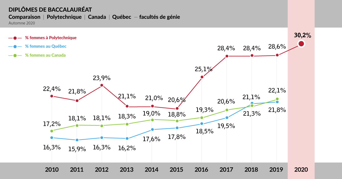 30,2 % de diplômées au baccalauréat en 2020 à Polytechnique Montréal