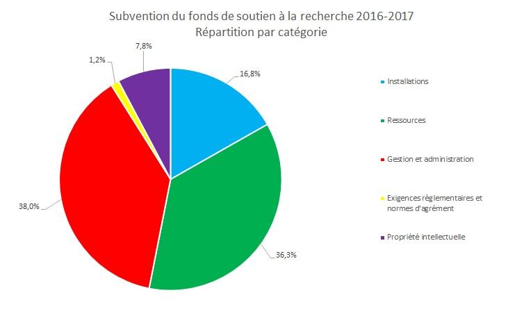 Répartition_FSR_2016-2017