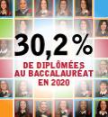 30,2% de femmes diplômées au baccalauréat en 2020 à Polytechnique Montréal.