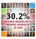 30.2% of women bachelor's degree graduates in 2020 at Polytechnique Montréal