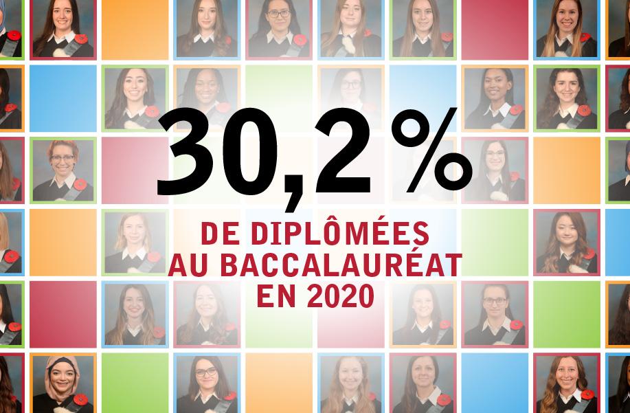 30,2% de diplômées au baccalauréat en 2020 à Polytechnique Montréal