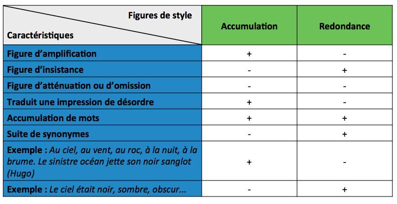 Matrice plus ou moins (+/-) | Vignettes de pédagogie active