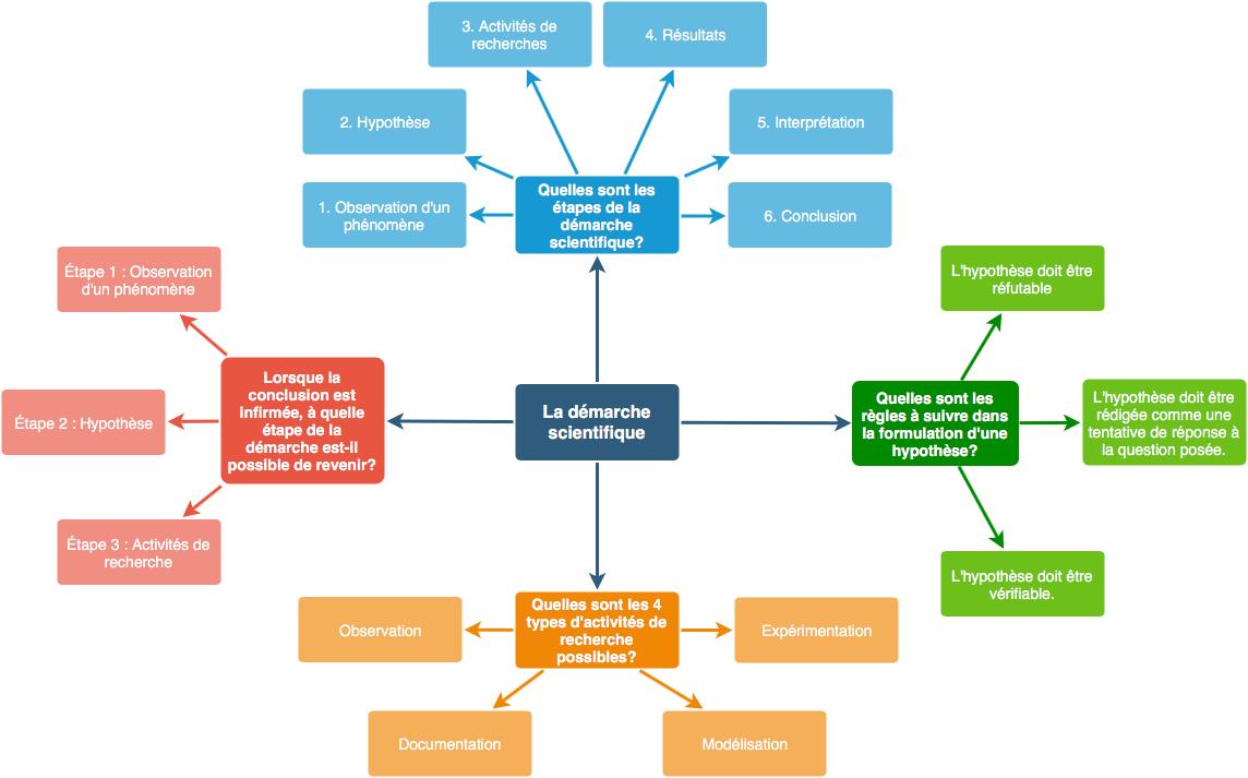Toile de questions : Exemple - Démarche scientifique
